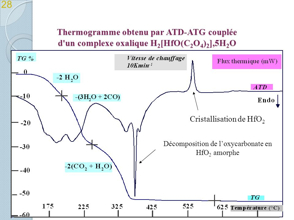 28 Thermogramme obtenu par ATD-ATG couplée d un complexe oxalique H2[HfO(C2O4)2],5H2O. Cristallisation de HfO2.